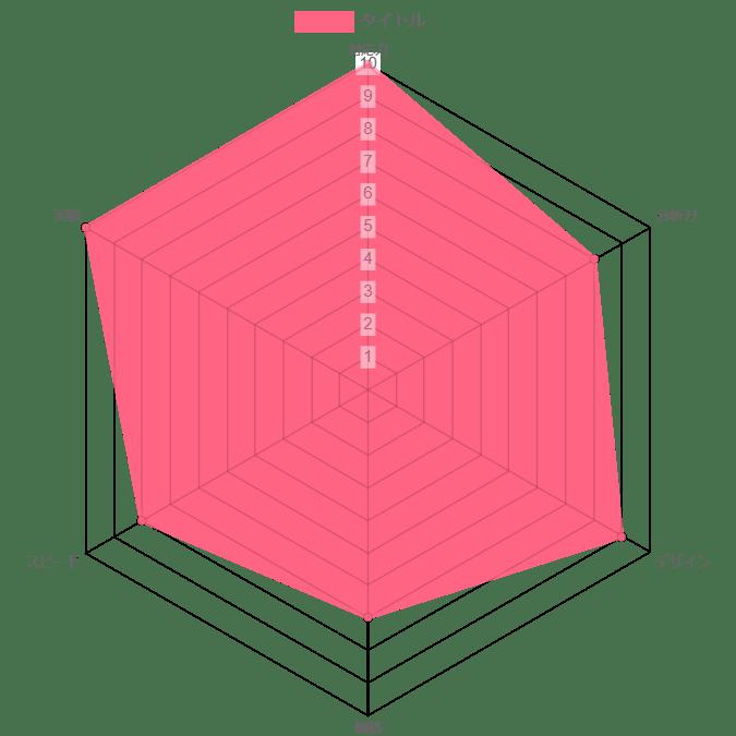 オリナス株式会社の評価グラフ