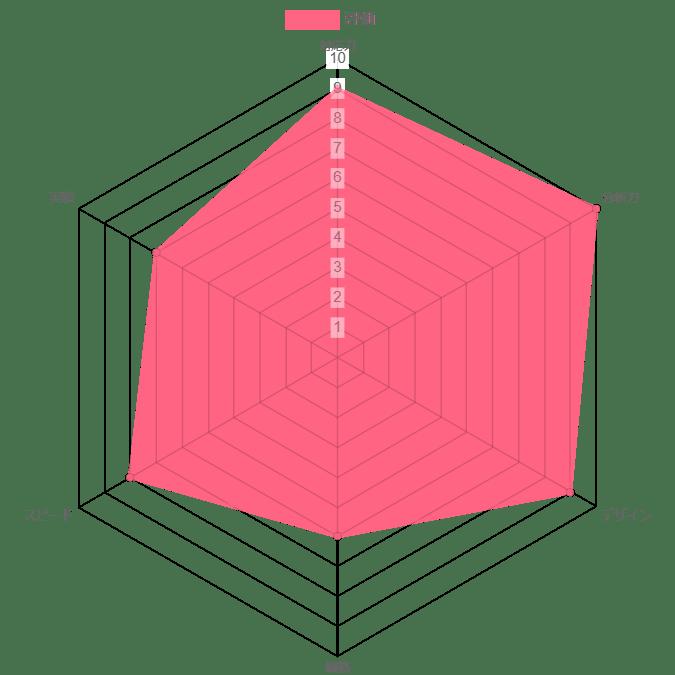 株式会社Tenmuの評価グラフ