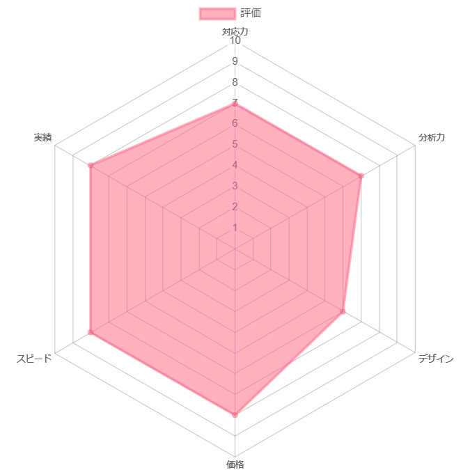 Catwork株式会社の評価グラフ