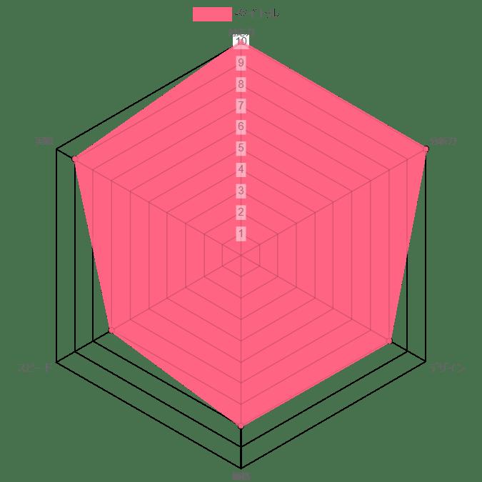 リデル株式会社の評価グラフ