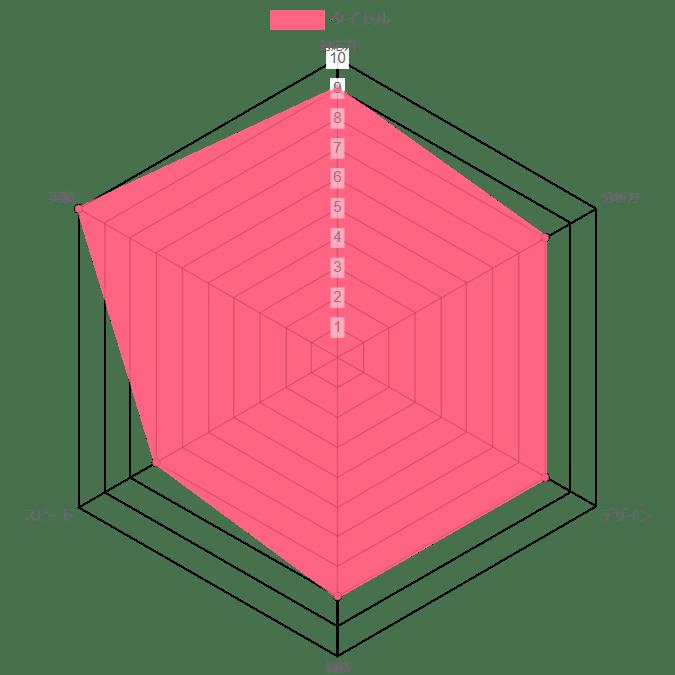 合同会社スナップレイスの評価グラフ