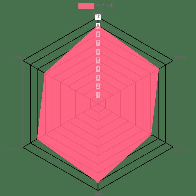 株式会社CIN GROUPの評価グラフ