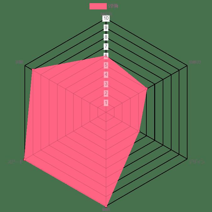 株式会社ReFの評価グラフ
