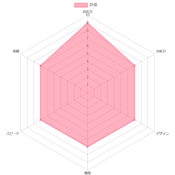 シャトルロックジャパン株式会社の評価グラフ