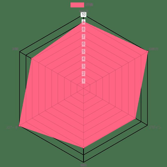 株式会社Radixの評価グラフ