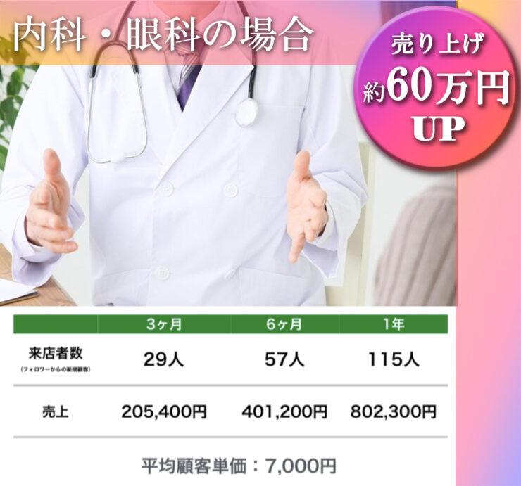 病院での集客効果