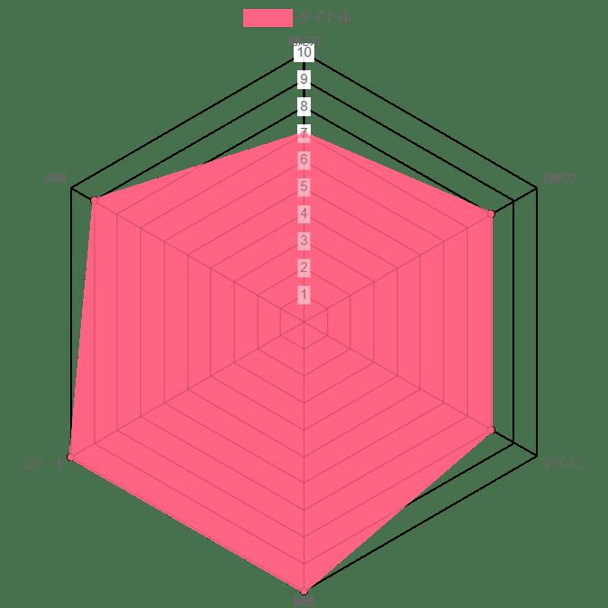 株式会社originalの評価グラフ