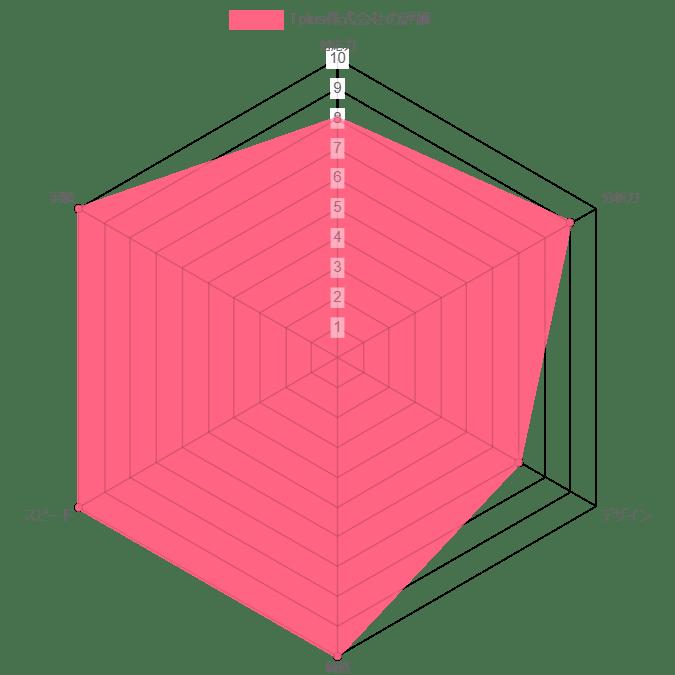 Tplus株式会社の評価グラフ