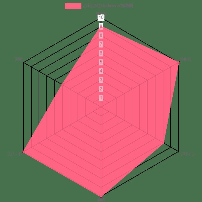 合同会社Radineerの評価グラフ
